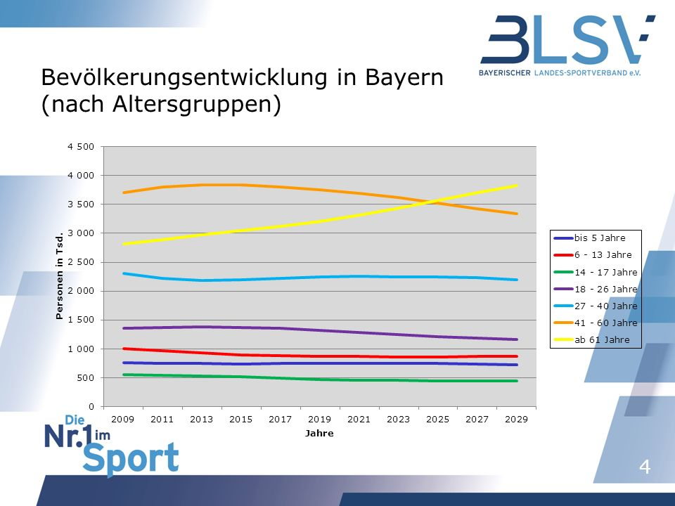 4 Bevölkerungsentwicklung in Bayern (nach Altersgruppen)