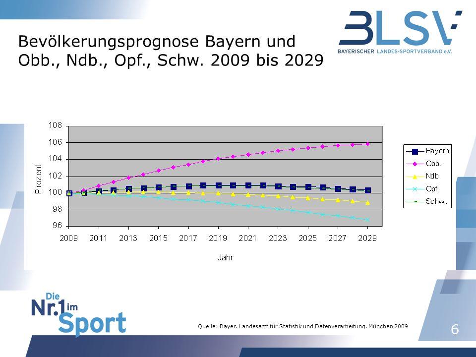 27 Entwicklung von Bevölkerung und Mitgliedern in Bayern (1989-2029)