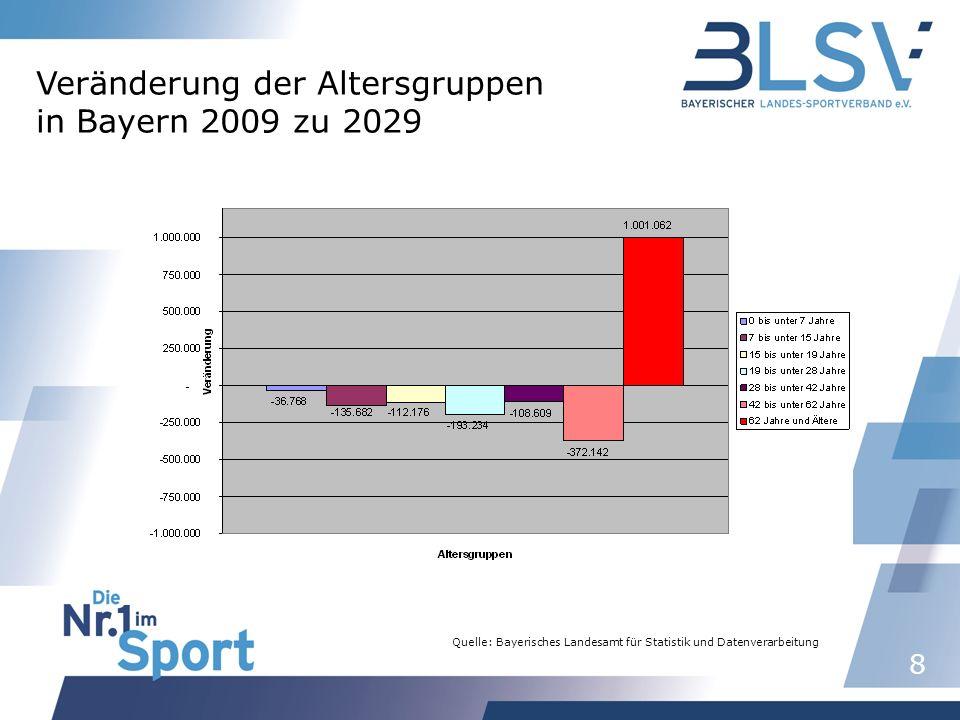 8 Quelle: Bayerisches Landesamt für Statistik und Datenverarbeitung Veränderung der Altersgruppen in Bayern 2009 zu 2029