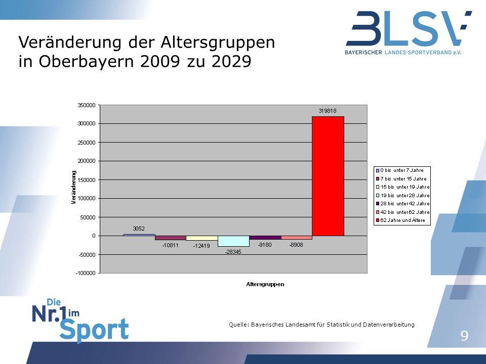 10 Quelle: Bayerisches Landesamt für Statistik und Datenverarbeitung Veränderung der Altersgruppen in Niederbayern 2009 zu 2029