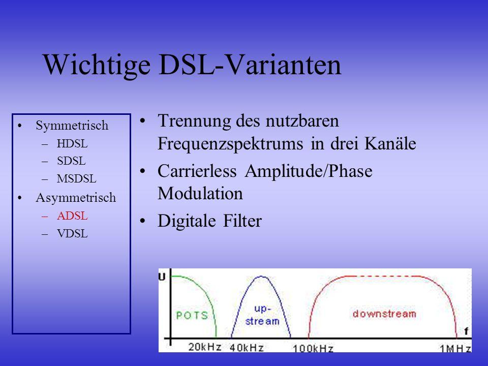 Wichtige DSL-Varianten Trennung des nutzbaren Frequenzspektrums in drei Kanäle Carrierless Amplitude/Phase Modulation Digitale Filter Symmetrisch –HDS