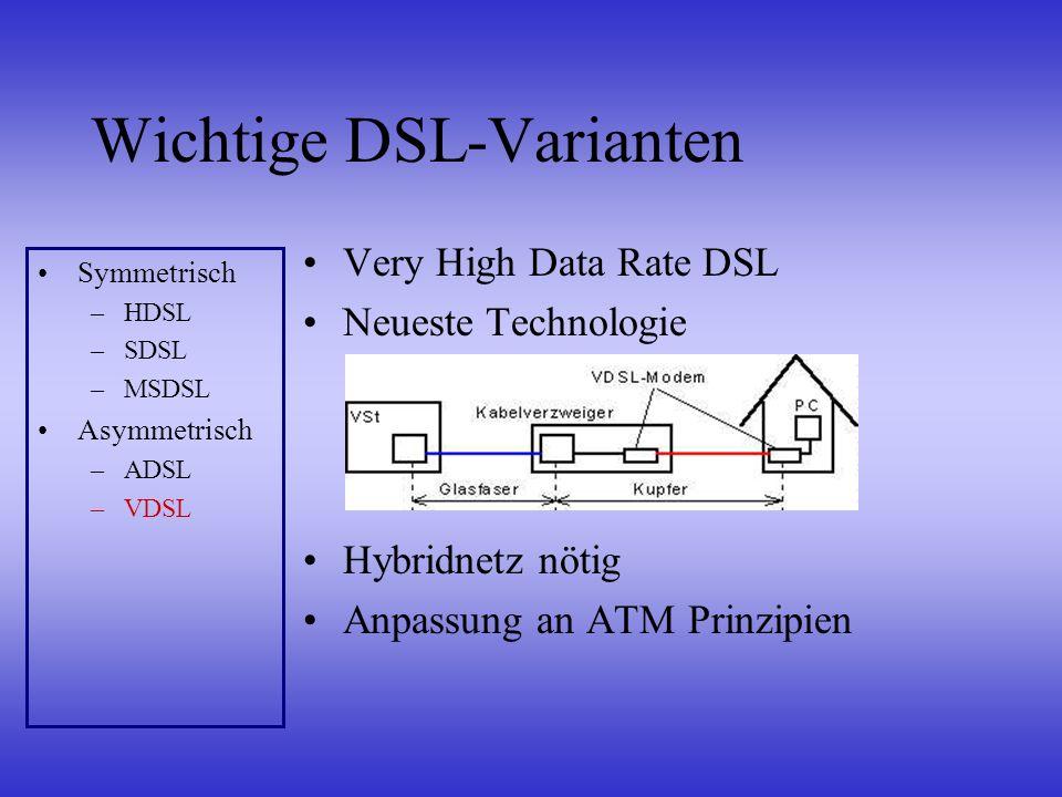 Wichtige DSL-Varianten Very High Data Rate DSL Neueste Technologie Hybridnetz nötig Anpassung an ATM Prinzipien Symmetrisch –HDSL –SDSL –MSDSL Asymmet