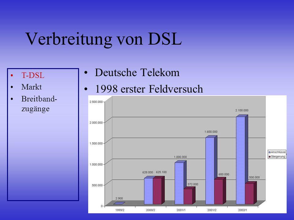 Verbreitung von DSL Deutsche Telekom 1998 erster Feldversuch T-DSL Markt Breitband- zugänge