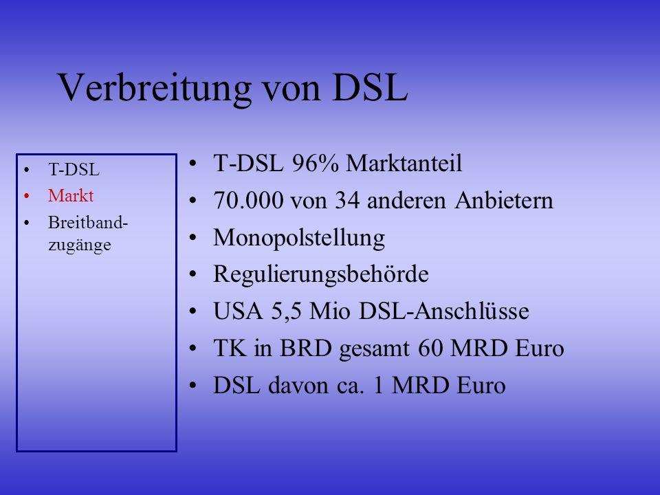 Verbreitung von DSL T-DSL 96% Marktanteil 70.000 von 34 anderen Anbietern Monopolstellung Regulierungsbehörde USA 5,5 Mio DSL-Anschlüsse TK in BRD ges