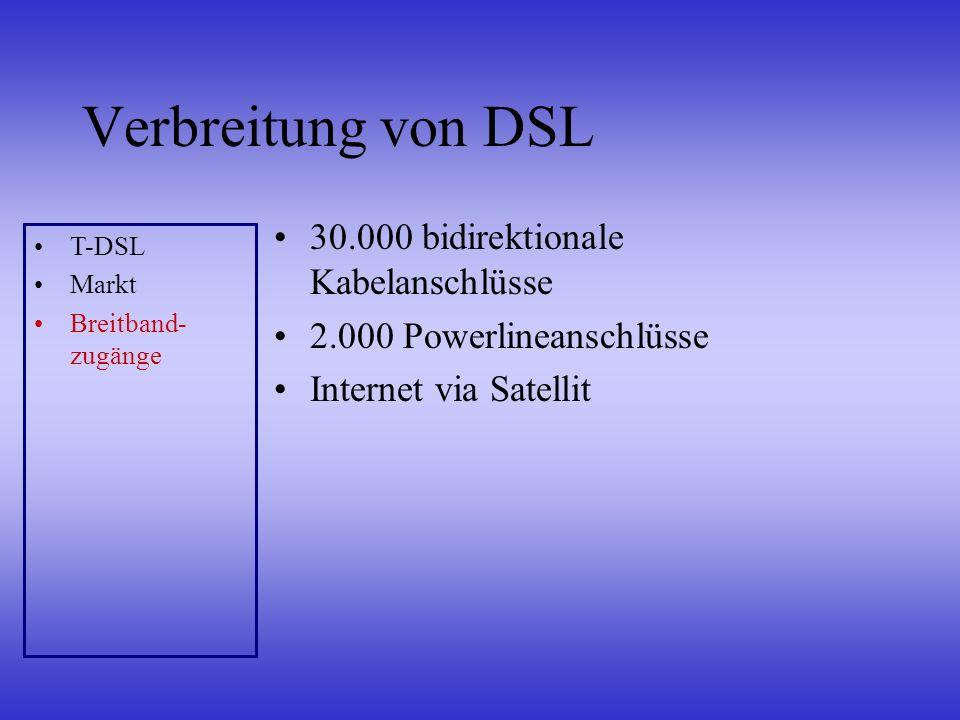 Verbreitung von DSL 30.000 bidirektionale Kabelanschlüsse 2.000 Powerlineanschlüsse Internet via Satellit T-DSL Markt Breitband- zugänge