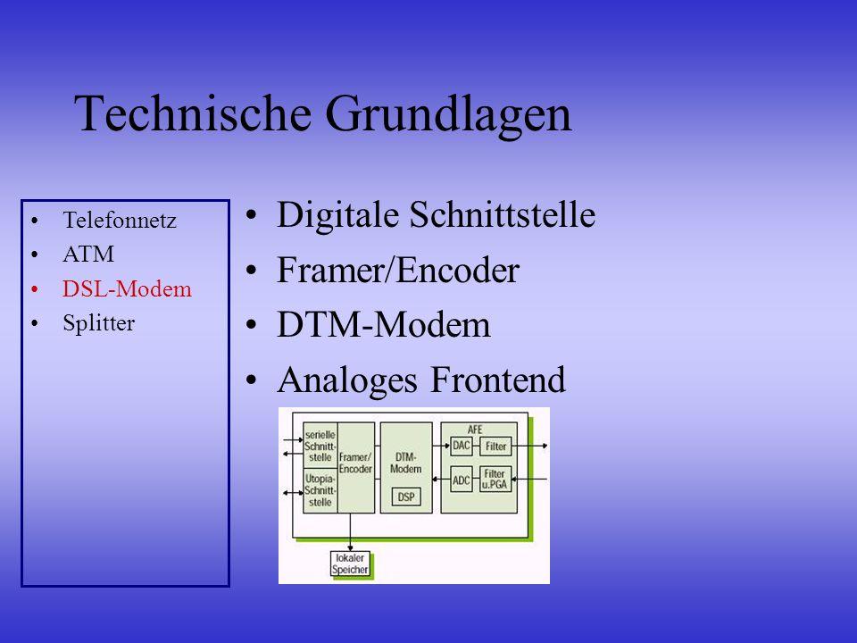 Technische Grundlagen Trennen des POTS vom Datenbereich Wird verwendet von ADSL Telefonnetz ATM DSL-Modem Splitter