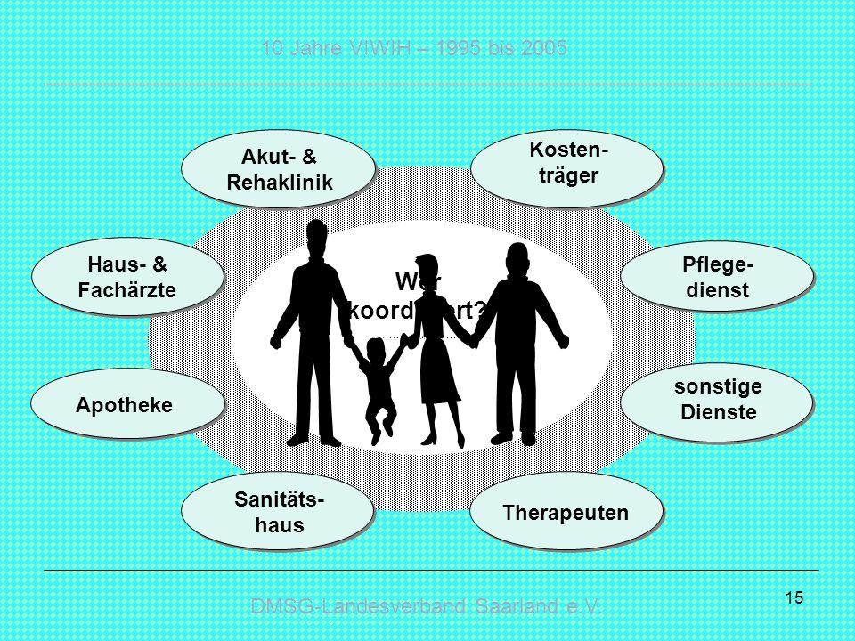 DMSG-Landesverband Saarland e.V. 10 Jahre VIWIH – 1995 bis 2005 15 Wer koordiniert? Haus- & Fachärzte Kosten- träger Akut- & Rehaklinik Pflege- dienst