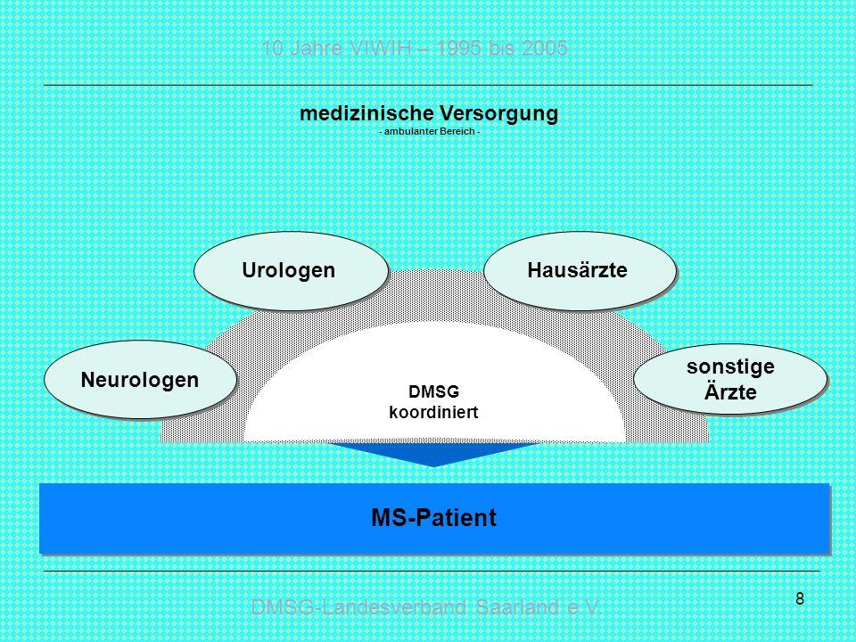 DMSG-Landesverband Saarland e.V. 10 Jahre VIWIH – 1995 bis 2005 8 medizinische Versorgung - ambulanter Bereich - DMSG koordiniert MS-Patient Neurologe