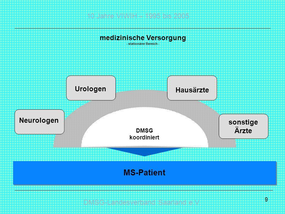 DMSG-Landesverband Saarland e.V. 10 Jahre VIWIH – 1995 bis 2005 9 medizinische Versorgung - stationärer Bereich - DMSG koordiniert MS-Patient Neurolog