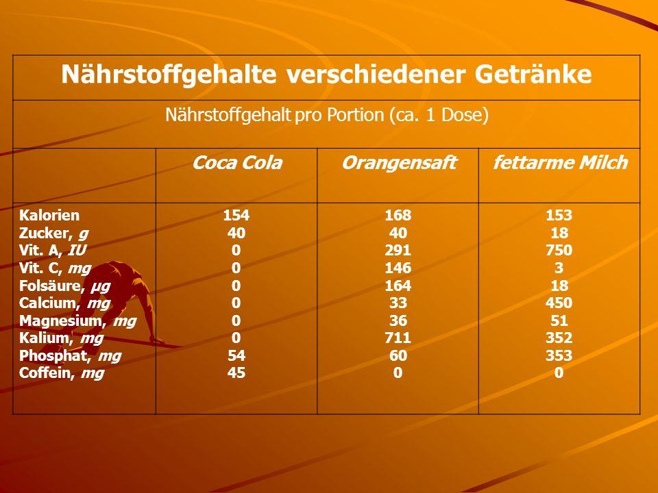 Nährstoffgehalte verschiedener Getränke Nährstoffgehalt pro Portion (ca. 1 Dose) Coca ColaOrangensaftfettarme Milch Kalorien Zucker, g Vit. A, IU Vit.