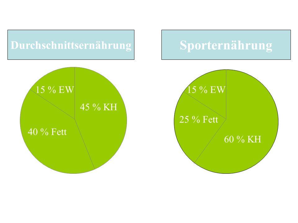 45 % KH 40 % Fett 15 % EW Durchschnittsernährung Sporternährung 60 % KH 25 % Fett 15 % EW