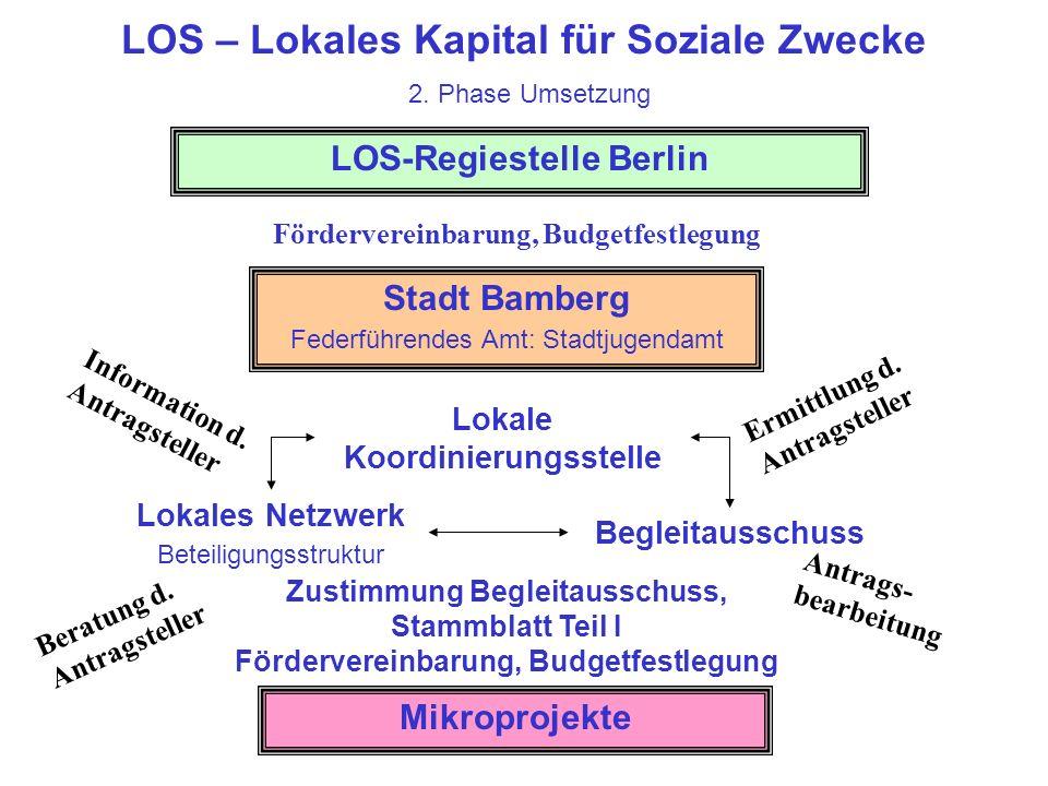 LOS – Lokales Kapital für Soziale Zwecke Aufgaben der Lokalen Koordinierungsstelle Information Ermittlung u.
