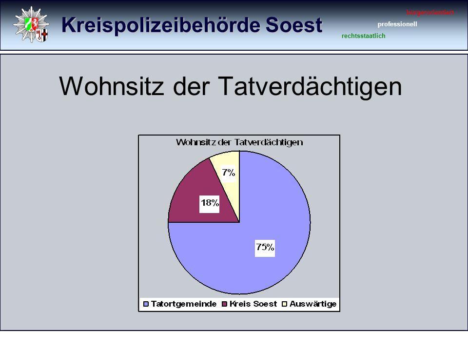 Kreispolizeibehörde Soest bürgerorientiert professionell rechtsstaatlich Altersgruppen