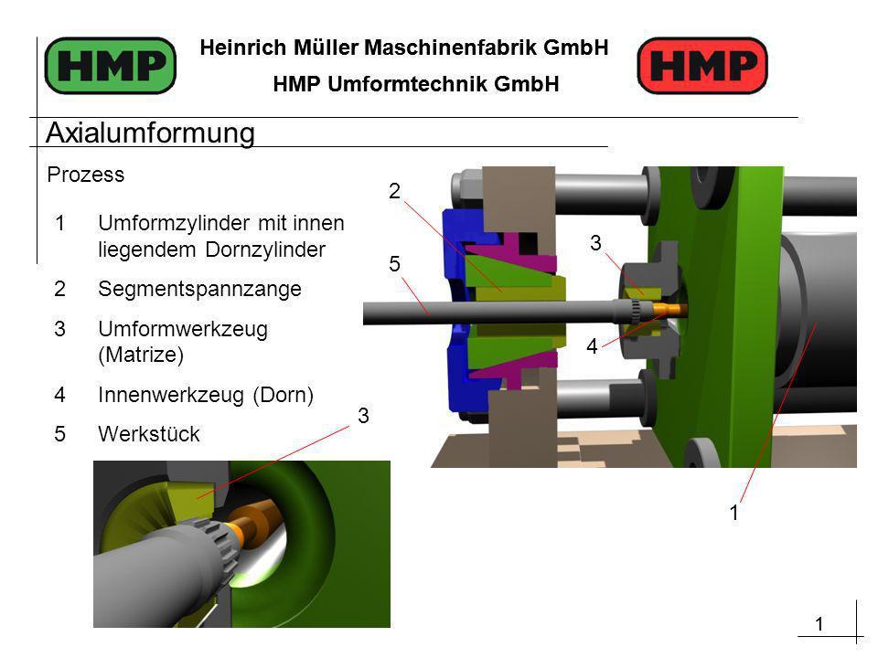 1 Heinrich Müller Maschinenfabrik GmbH HMP Umformtechnik GmbH 1 Heinrich Müller Maschinenfabrik GmbH HMP Umformtechnik GmbH Prozess 1 5 2 3 4 1Umformzylinder mit innen liegendem Dornzylinder 2Segmentspannzange 3Umformwerkzeug (Matrize) 4Innenwerkzeug (Dorn) 5Werkstück 1 3 Axialumformung