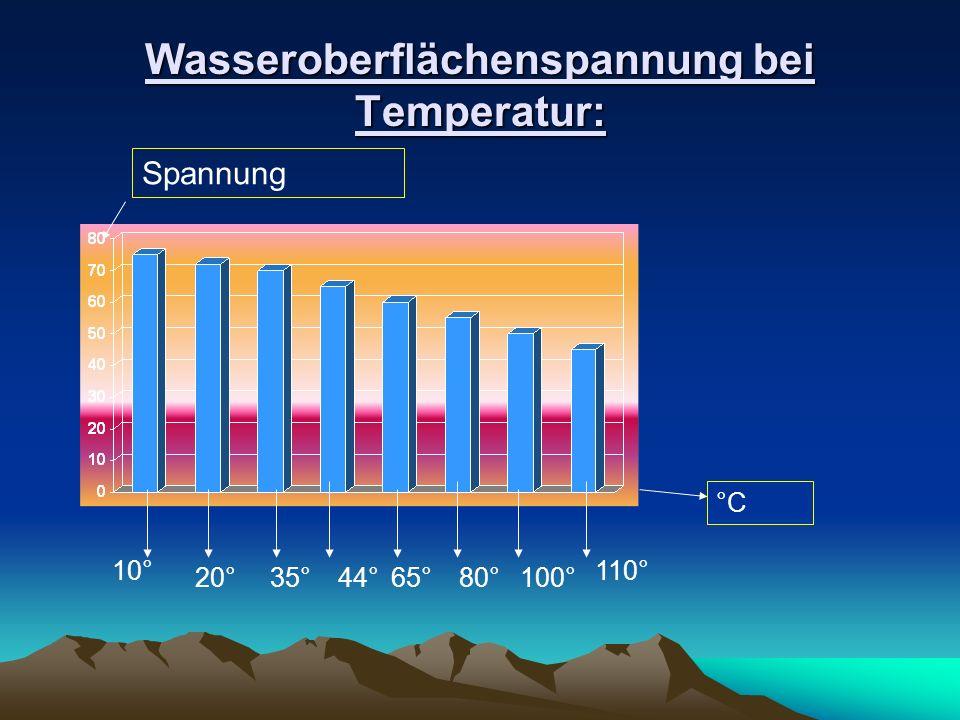 Wasseroberflächenspannung bei Temperatur: °C Spannung 10° 20° 110° 35°44°65°80°100°