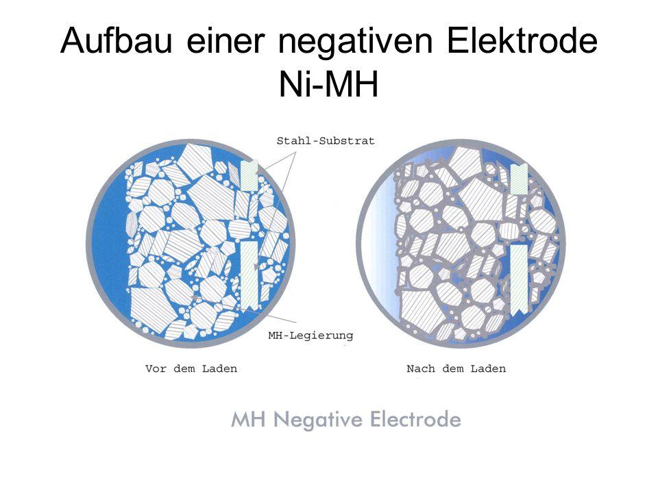 Aufbau einer negativen Elektrode Ni-MH