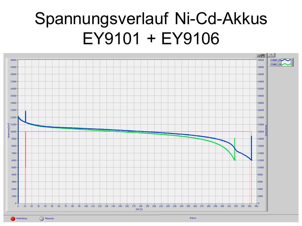 Spannungsverlauf Ni-Cd-Akkus EY9101 + EY9106