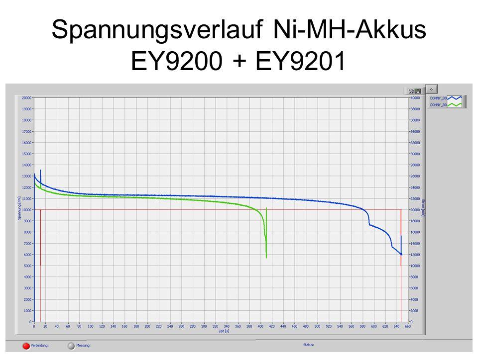 Spannungsverlauf Ni-MH-Akkus EY9200 + EY9201