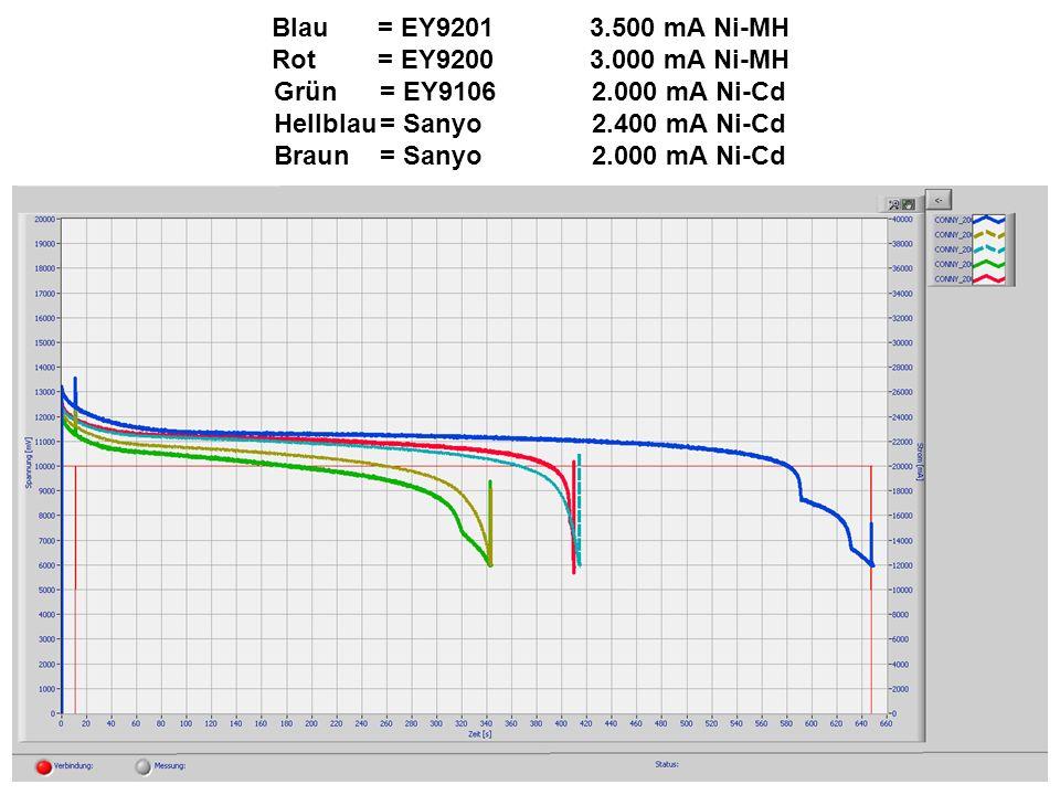 Blau= EY9201 3.500 mA Ni-MH Rot = EY9200 3.000 mA Ni-MH Grün = EY9106 2.000 mA Ni-Cd Hellblau= Sanyo 2.400 mA Ni-Cd Braun= Sanyo 2.000 mA Ni-Cd
