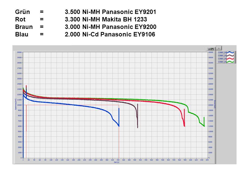 Grün=3.500 Ni-MH Panasonic EY9201 Rot=3.300 Ni-MH Makita BH 1233 Braun=3.000 Ni-MH Panasonic EY9200 Blau =2.000 Ni-Cd Panasonic EY9106