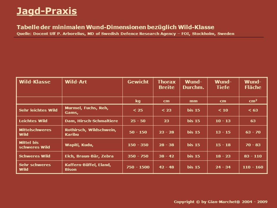 Copyright © by Gian-Marchet® 2004 - 2009 Jagd-Praxis Tabelle der minimalen Wund-Dimensionen bezüglich Wild-Klasse Quelle: Docent Ulf P. Arborelius, MD