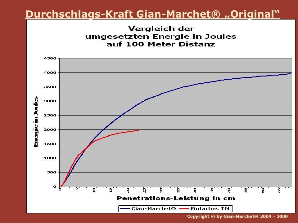 Copyright © by Gian-Marchet® 2004 - 2009 Durchschlags-Kraft Gian-Marchet® Original