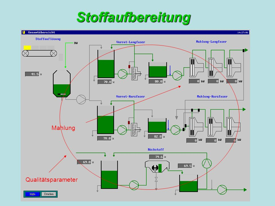 Stoffaufbereitung Qualitätsparameter