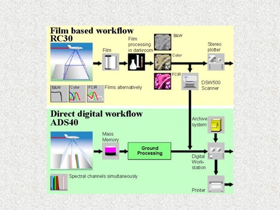 Technische Daten 2000 x 3000 panchromatischer oder multispektraler Detektor Linsen: –Zeiss Biogon f/2.8-28.5 –f=20 mm oder f=50 mm nach Wahl 12 Mbyte Speicherplatz pro Bild benötigt (uncompressed TIFF) pro Kamera: Speichermodul von 12 Gbyte -> 1000 Bilder alle übrigen Daten gleich wie DMC (Quickview, Auswertung, …)