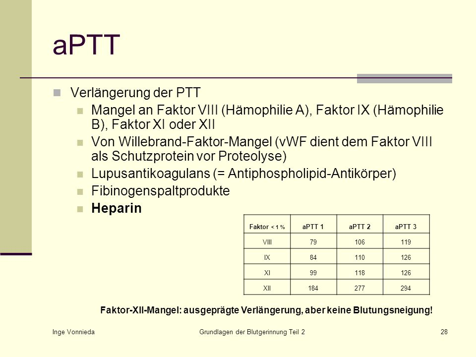 Inge Vonnieda Grundlagen der Blutgerinnung Teil 228 aPTT Verlängerung der PTT Mangel an Faktor VIII (Hämophilie A), Faktor IX (Hämophilie B), Faktor X