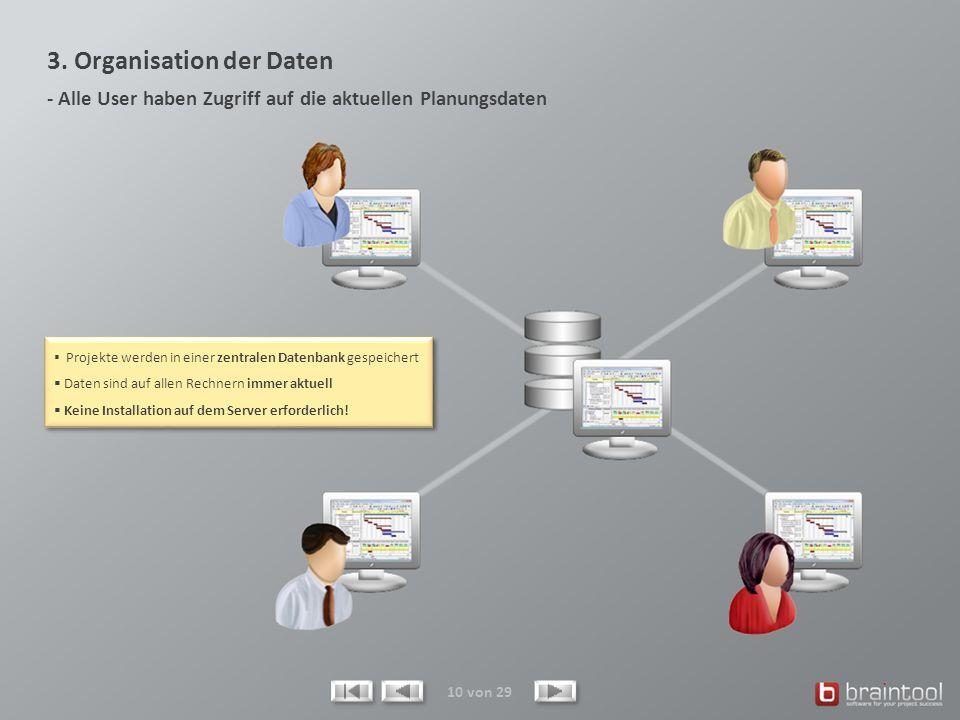 3. Organisation der Daten - Alle User haben Zugriff auf die aktuellen Planungsdaten 10 von 29 Projekte werden in einer zentralen Datenbank gespeichert