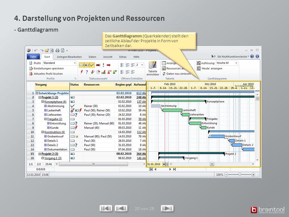 4. Darstellung von Projekten und Ressourcen - Ganttdiagramm 20 von 29 Das Ganttdiagramm (Querkalender) stellt den zeitliche Ablauf der Projekte in For