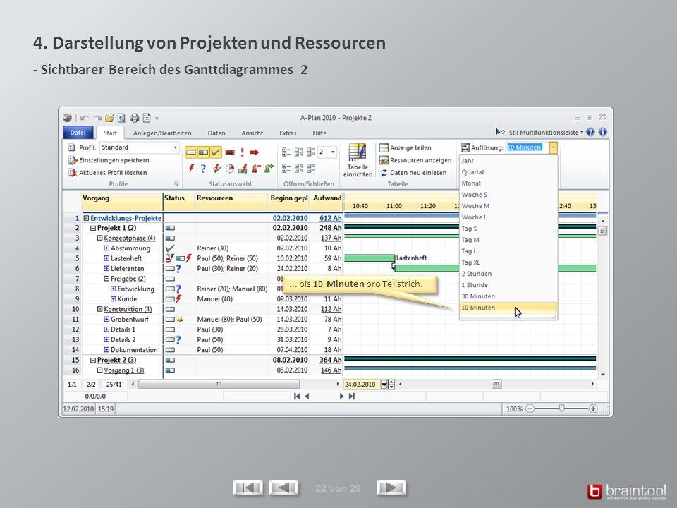 4. Darstellung von Projekten und Ressourcen - Sichtbarer Bereich des Ganttdiagrammes 2 22 von 29... bis 10 Minuten pro Teilstrich.