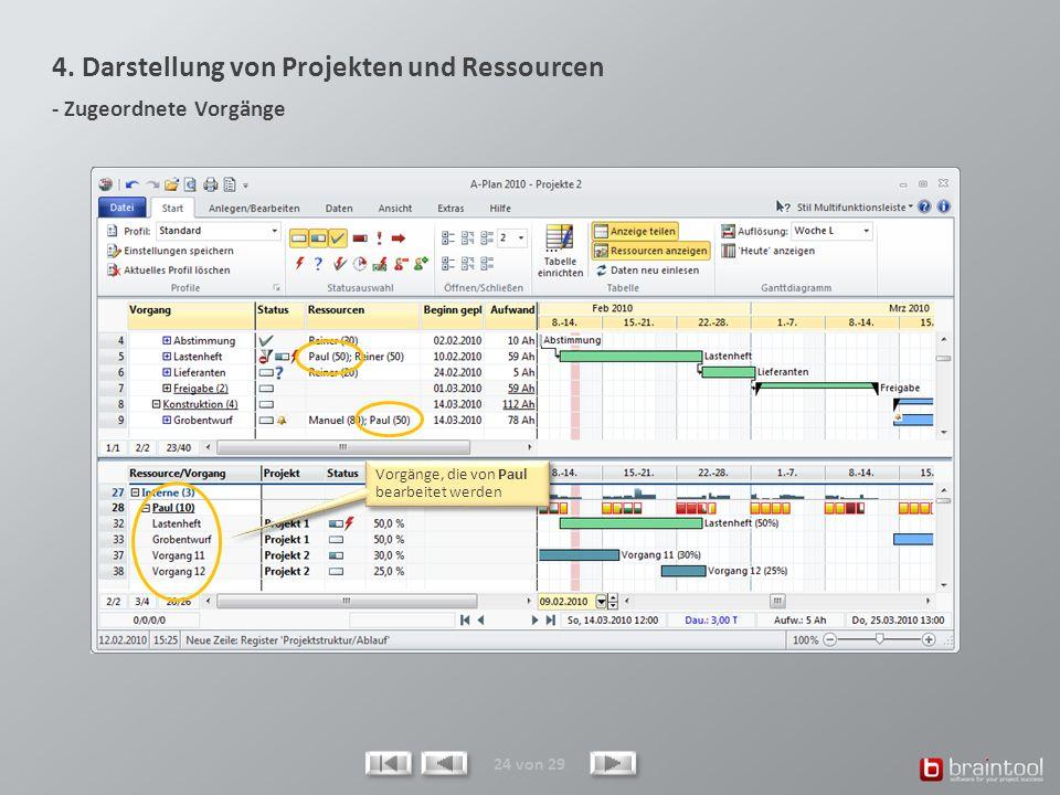 4. Darstellung von Projekten und Ressourcen - Zugeordnete Vorgänge 24 von 29 Vorgänge, die von Paul bearbeitet werden
