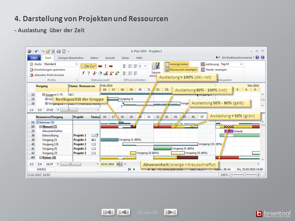 4. Darstellung von Projekten und Ressourcen - Auslastung über der Zeit 25 von 29 Auslastung < 50% (grün) Auslastung 50% - 80% (gelb) Auslastung 80% -