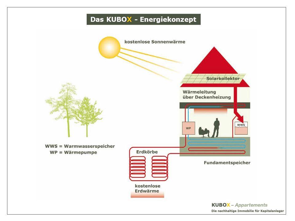 Das KUBOX - Energiekonzept