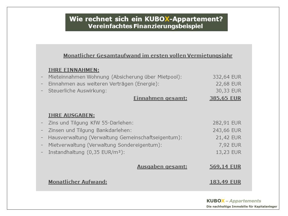 Monatlicher Gesamtaufwand im ersten vollen Vermietungsjahr IHRE EINNAHMEN: -Mieteinnahmen Wohnung (Absicherung über Mietpool):332,64 EUR -Einnahmen aus weiteren Verträgen (Energie):22,68 EUR -Steuerliche Auswirkung:30,33 EUR Einnahmen gesamt:385,65 EUR IHRE AUSGABEN: -Zins und Tilgung KfW 55-Darlehen:282,91 EUR -Zinsen und Tilgung Bankdarlehen:243,66 EUR -Hausverwaltung (Verwaltung Gemeinschaftseigentum):21,42 EUR -Mietverwaltung (Verwaltung Sondereigentum):7,92 EUR -Instandhaltung (0,35 EUR/m²):13,23 EUR Ausgaben gesamt:569,14 EUR Monatlicher Aufwand:183,49 EUR Wie rechnet sich ein KUBOX-Appartement.