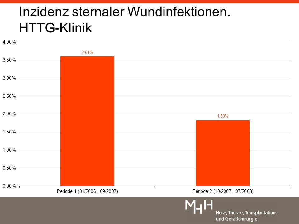 Signifikante Senkung der Wundinfektionsrate (p<0,001) bis 03/08 Inzidenz sternaler Wundinfektionen.