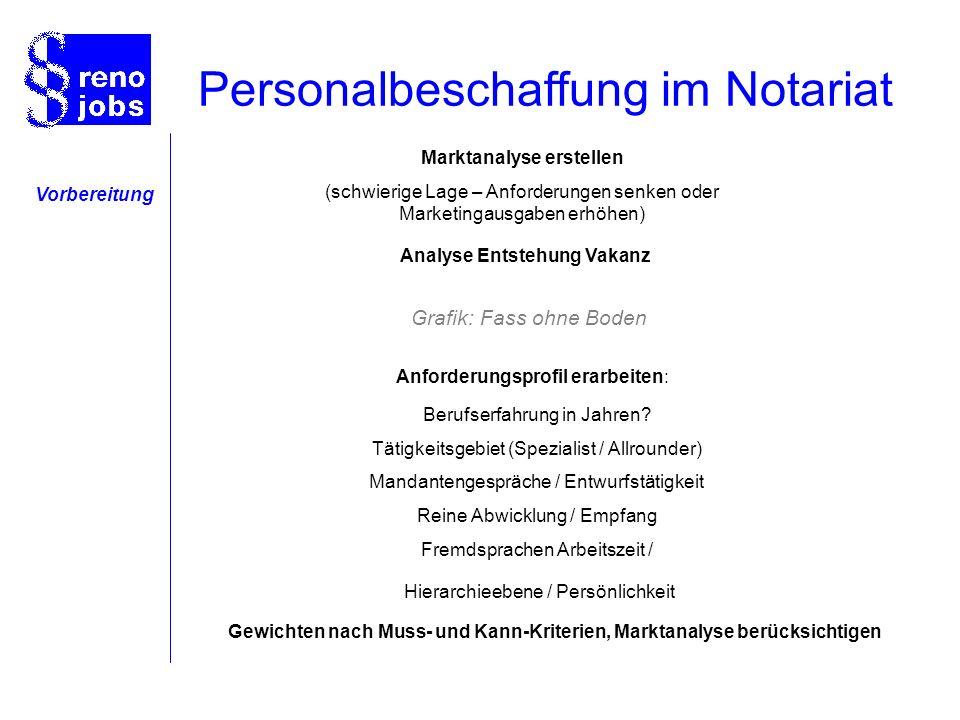 Klassischer Weg Checkliste: Wer sucht wen.Was macht die Position aus.