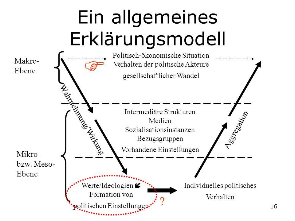 16 Makro- Ebene Mikro- bzw. Meso- Ebene Werte/Ideologien Formation von politischen Einstellungen Individuelles politisches Verhalten Politisch-ökonomi