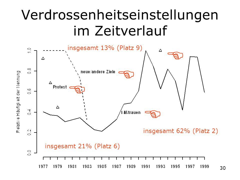 30 Verdrossenheitseinstellungen im Zeitverlauf insgesamt 62% (Platz 2) insgesamt 13% (Platz 9) insgesamt 21% (Platz 6)