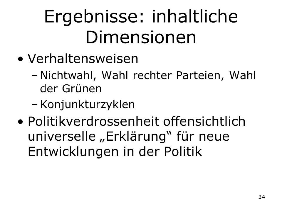 34 Ergebnisse: inhaltliche Dimensionen Verhaltensweisen –Nichtwahl, Wahl rechter Parteien, Wahl der Grünen –Konjunkturzyklen Politikverdrossenheit off