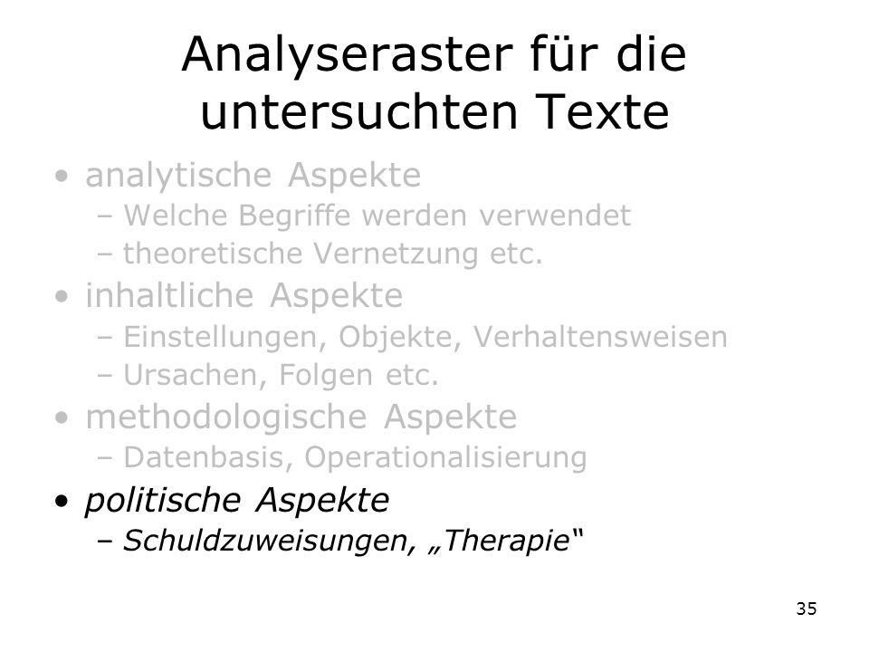 35 Analyseraster für die untersuchten Texte analytische Aspekte –Welche Begriffe werden verwendet –theoretische Vernetzung etc. inhaltliche Aspekte –E