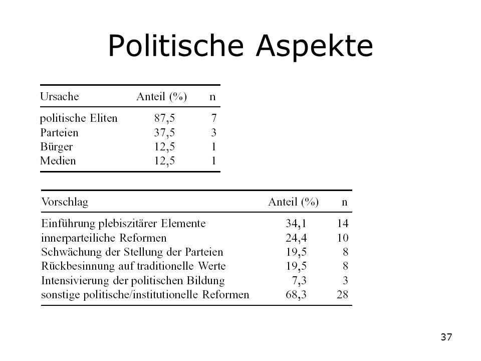 37 Politische Aspekte