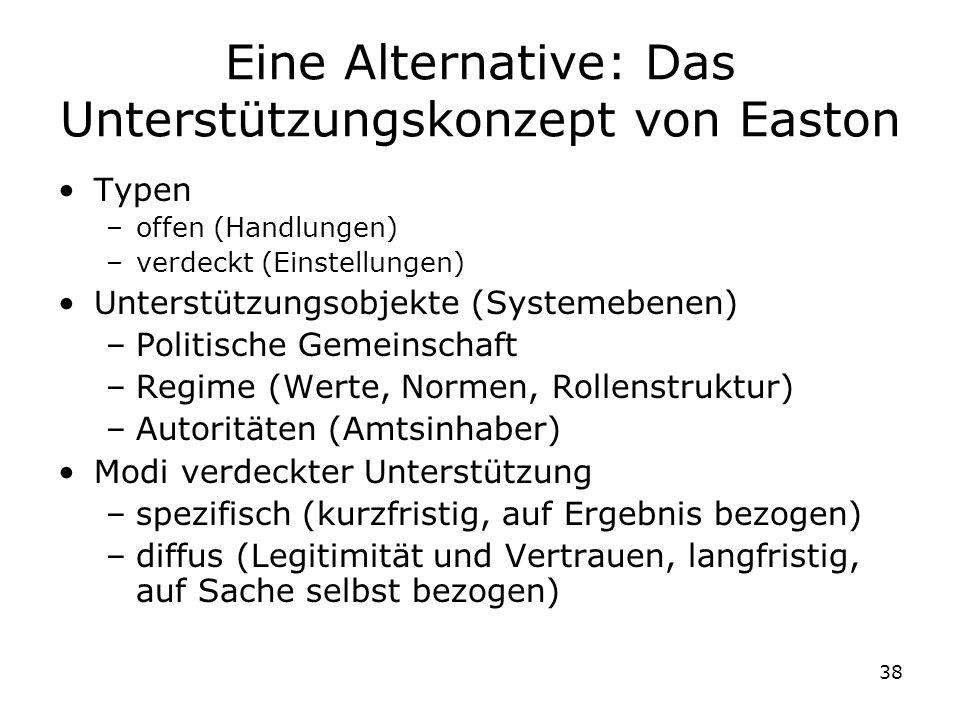 38 Eine Alternative: Das Unterstützungskonzept von Easton Typen –offen (Handlungen) –verdeckt (Einstellungen) Unterstützungsobjekte (Systemebenen) –Po