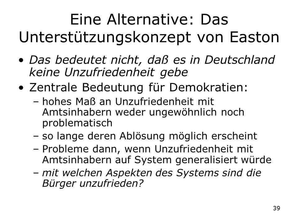 39 Eine Alternative: Das Unterstützungskonzept von Easton Das bedeutet nicht, daß es in Deutschland keine Unzufriedenheit gebe Zentrale Bedeutung für