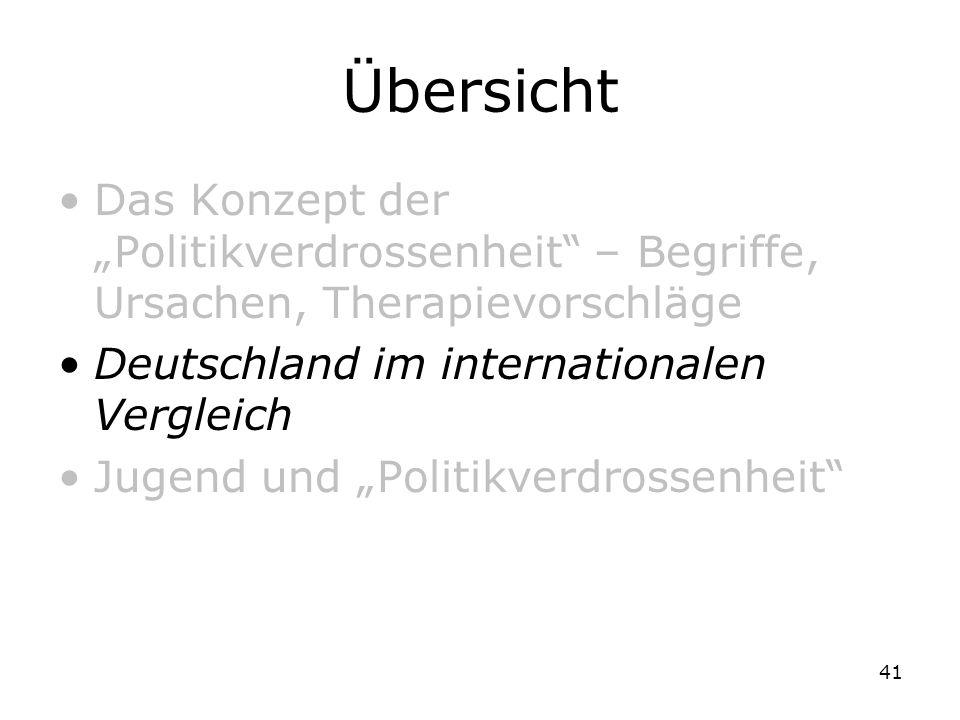 41 Übersicht Das Konzept der Politikverdrossenheit – Begriffe, Ursachen, Therapievorschläge Deutschland im internationalen Vergleich Jugend und Politi
