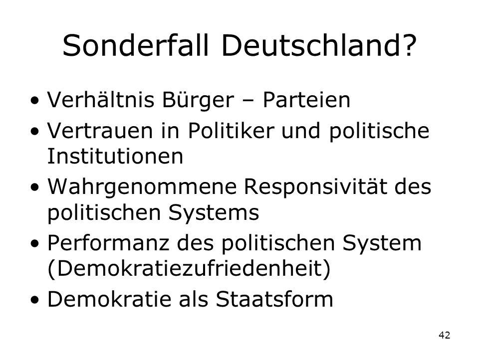 42 Sonderfall Deutschland? Verhältnis Bürger – Parteien Vertrauen in Politiker und politische Institutionen Wahrgenommene Responsivität des politische