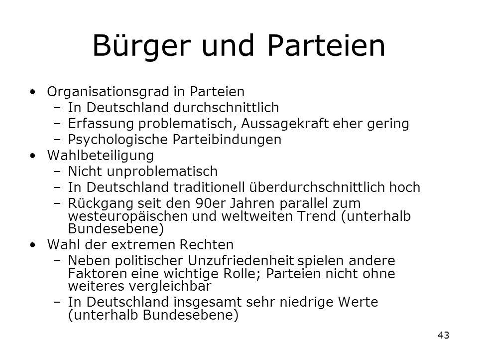 43 Bürger und Parteien Organisationsgrad in Parteien –In Deutschland durchschnittlich –Erfassung problematisch, Aussagekraft eher gering –Psychologisc