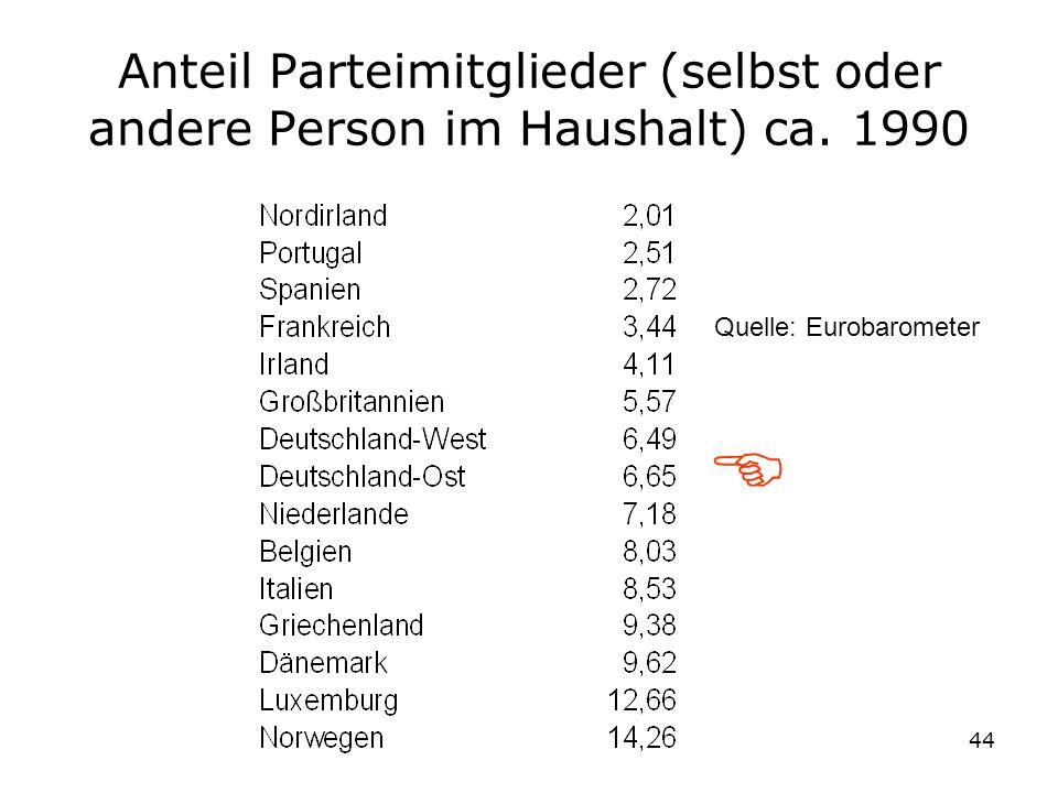 44 Anteil Parteimitglieder (selbst oder andere Person im Haushalt) ca. 1990 Quelle: Eurobarometer