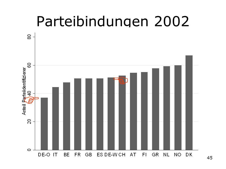 45 Parteibindungen 2002